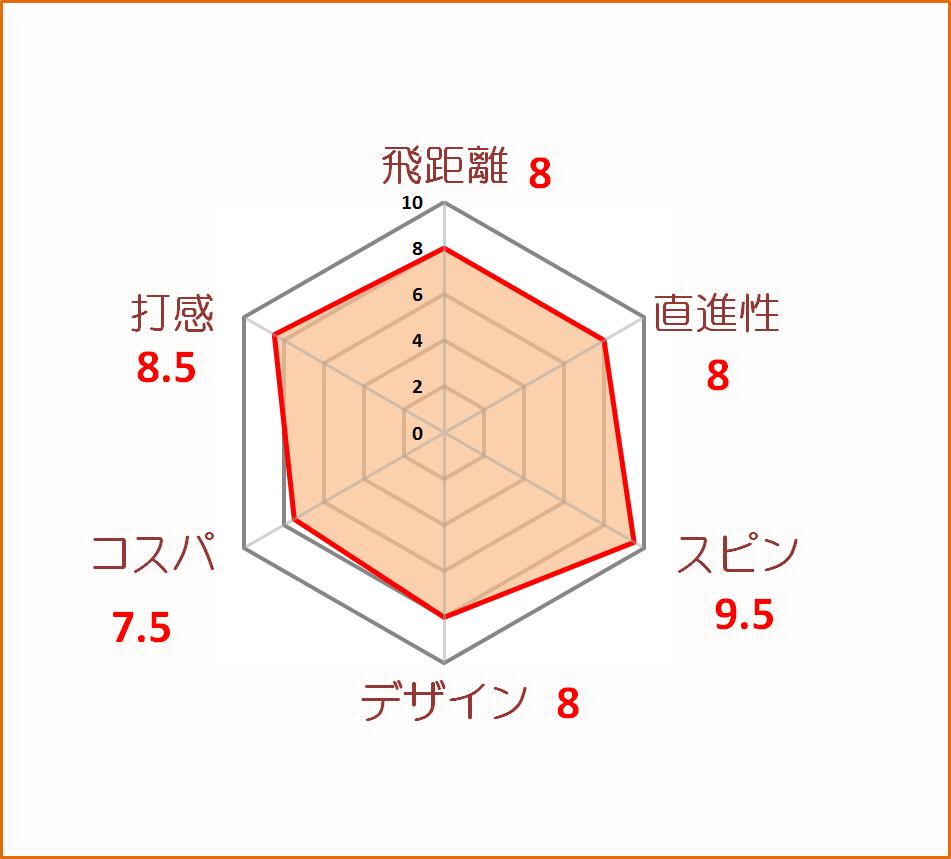 B-XS評価