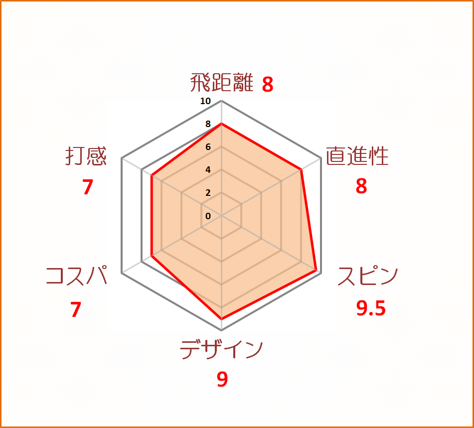RS-スピン評価