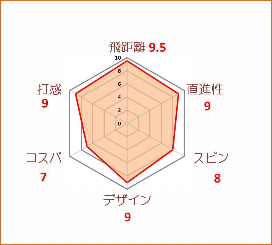 XXIO-11評価