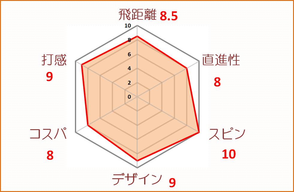 TP-5評価