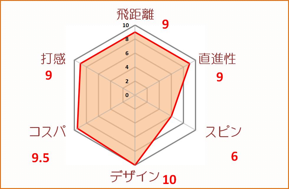 d201評価