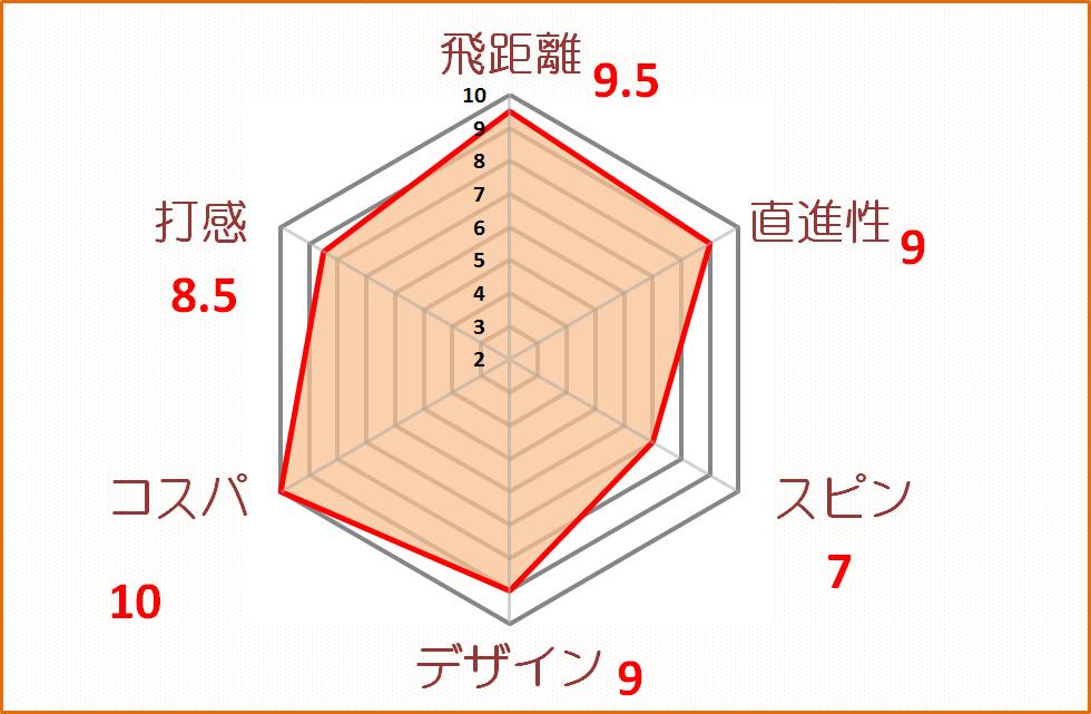 D1-2020評価